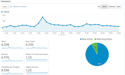 statistiche-blog-ilovevisititaly